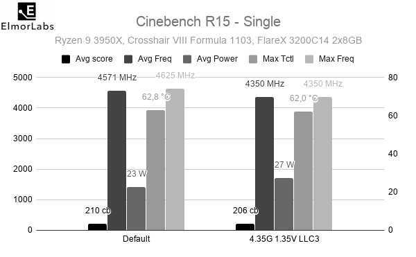 Ryzen 9 3950X Cinebench R15 - Single benchmark