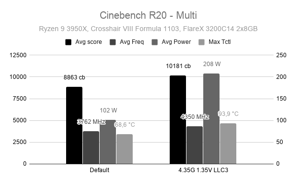 Ryzen 9 3950X Cinebench R20 - Multi benchmark