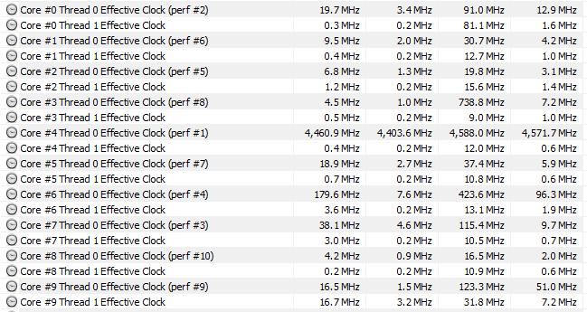HWInfo 6.14 Effective Clock